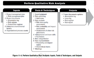 PMBOK Process: Perform Qualitative Risk Analysis