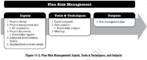 PMBOK Process: Plan Risk Management