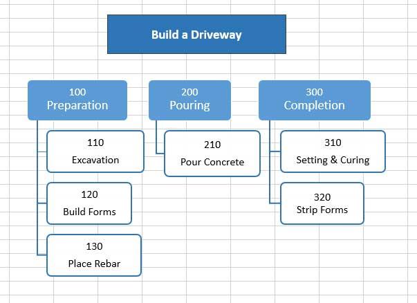 Create A Scope Management Plan