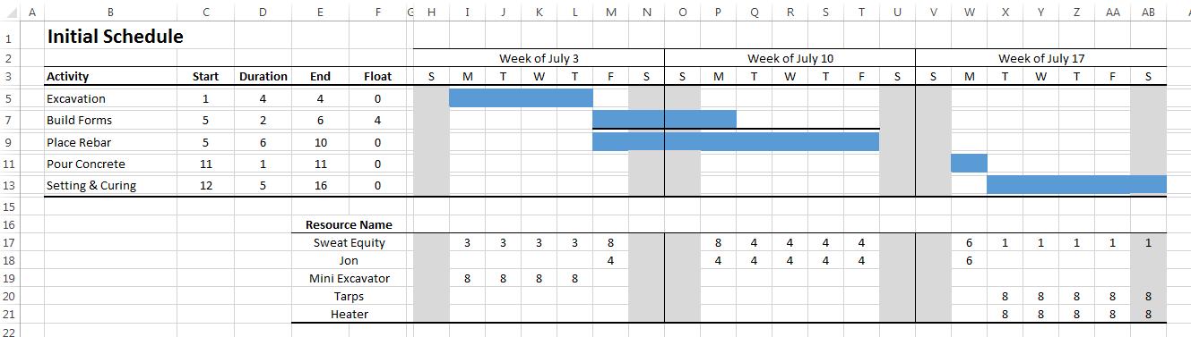 Step 4 draw initial gantt bar chart