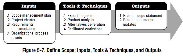 PMBOK process - define scope
