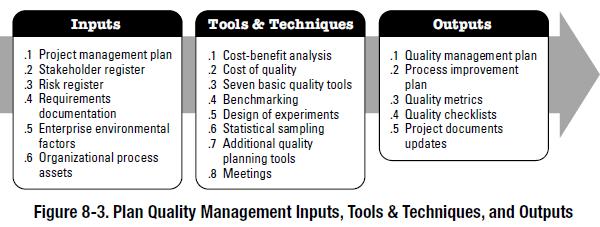 PMBOK Process: Plan Quality Management