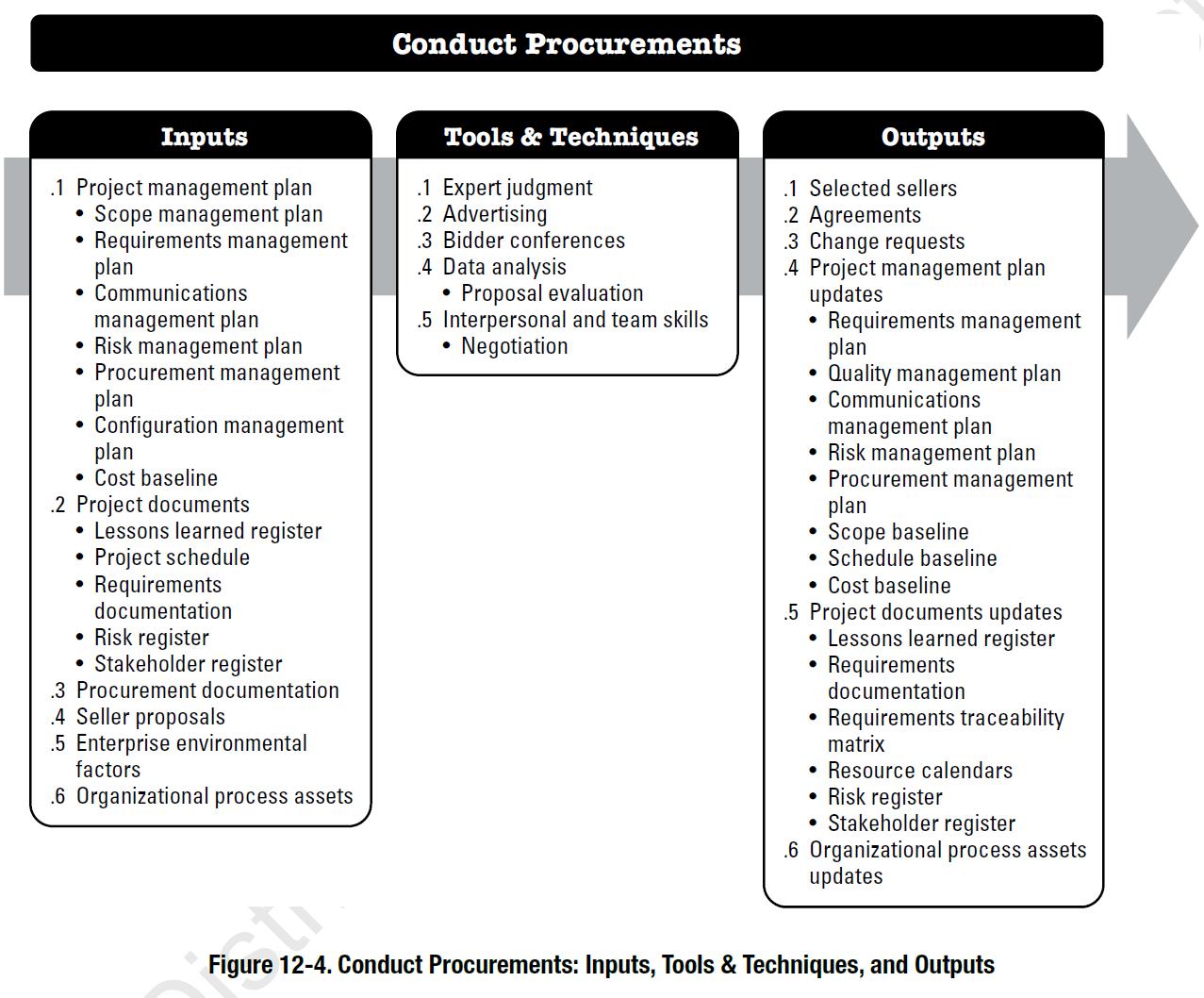 Project Procurement Management According To The PMBOK - Project management requirements document