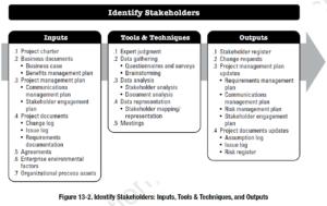 PMBOK Process: Identify Stakeholders