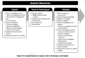 PMBOK Process: Acquire Resources