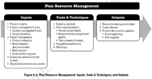 PMBOK Process: Plan Resource Management