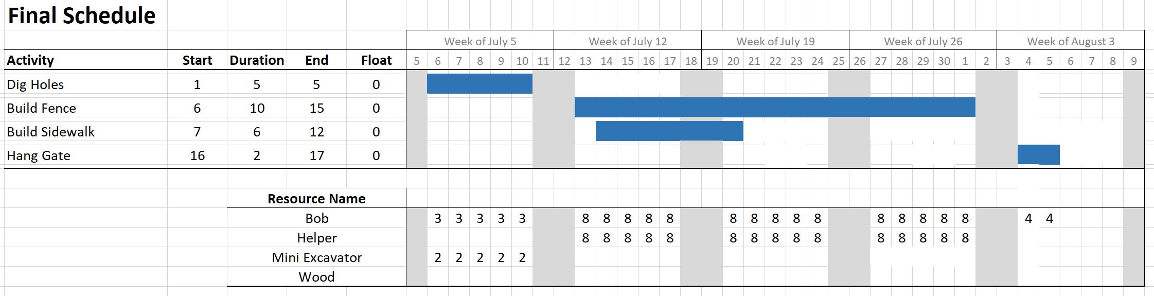 3 simple gantt chart examples