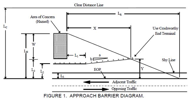 guardrail design graphic