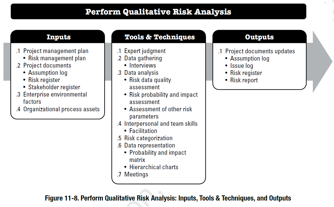 Quantified Risk Assessment Its Input to Decision Making