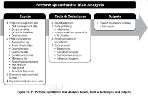 PMBOK Process: Perform Quantitative Risk Analysis