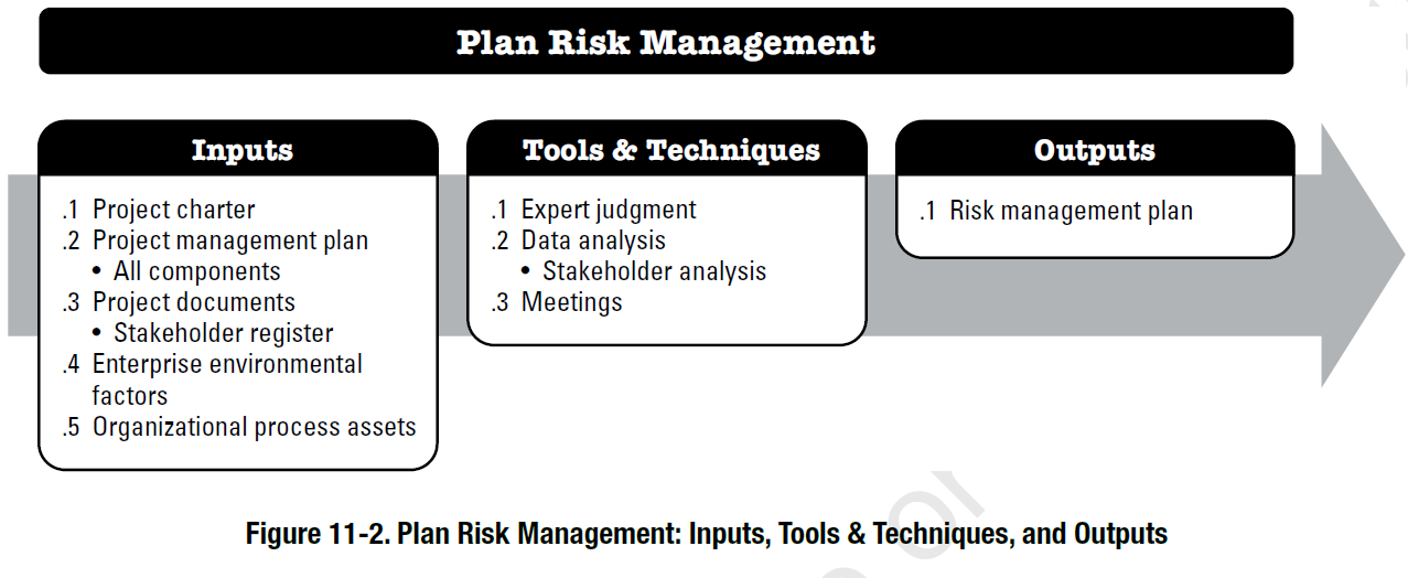 managing project risk and opportunities Risk management strategies and tools most applicable to the project project risk management tools a variety of industry-standard tool and best practices are available to help identify and manage risk.