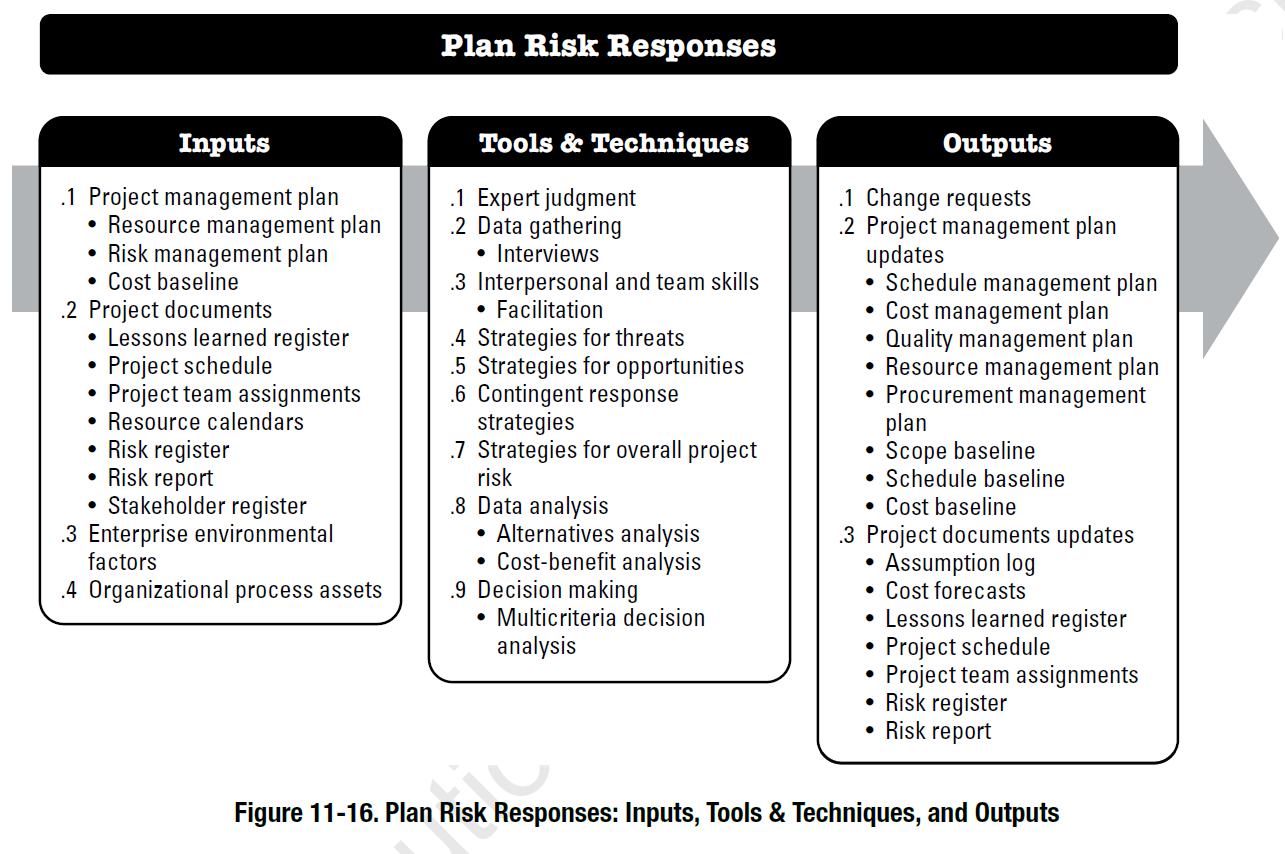 project risk management assignment