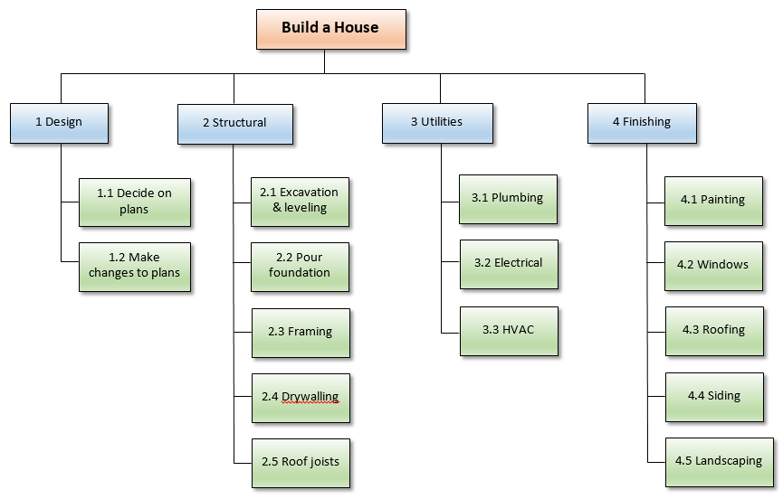 Day 3 create a work breakdown structure for How to start building a house