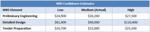 90% confidence estimate