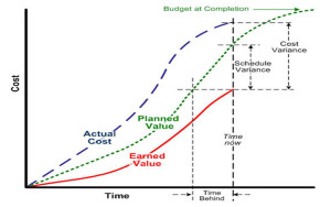 Earned Value analysis graph