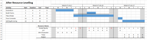 gantt chart - after resource levelling