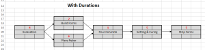 Network diagram for driveway project - durations