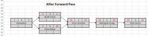 Network diagram for driveway project - after forward pass