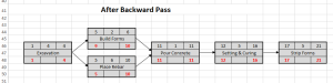 Network diagram for driveway project - after backward pass