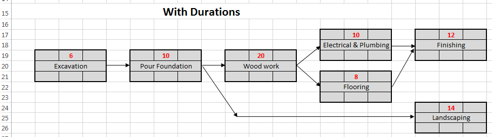Steps in Project Scheduling