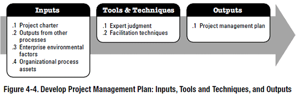 PMBOK process - Develop Project Management Plan