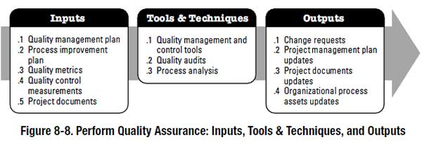 Perform Quality Assurance - PMBOK process