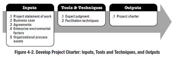 PMBOK project charter process