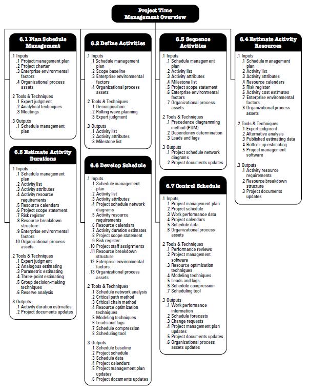 an analysis of alternative work schedules