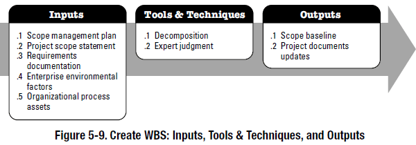 PMBOK process - create wbs