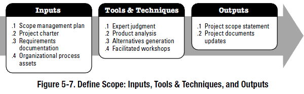 define project scope Project scope management follows a five step process collect requirements, define scope, create wbs, verify scope, and control scope collect requirements – this first step is the process by which we define and document the requirements needed to meet all project objectives.