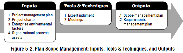 PMBOK process - plan scope management