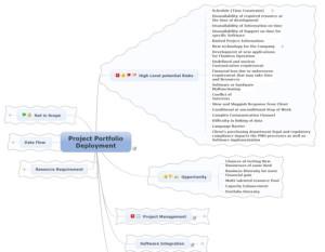 Project portfolio deployment