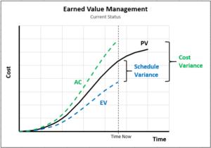 EVM - Current status