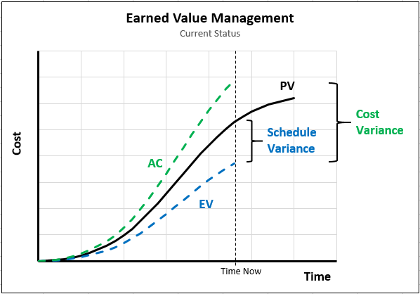 Earned Value Example