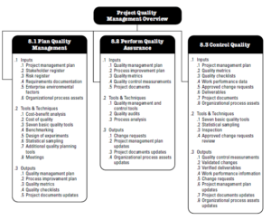 Overview of Project Quality Management