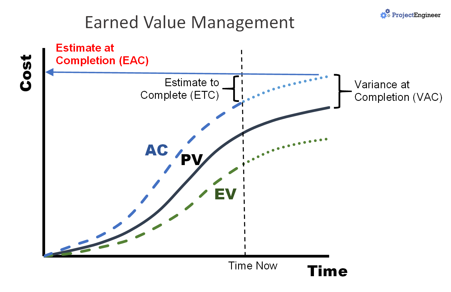 Estimate at Completion (Earned Value Analysis)