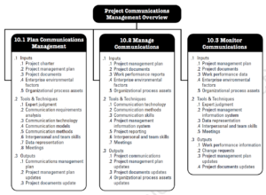 PMBOK Knowledge Areas - Project Communications Management