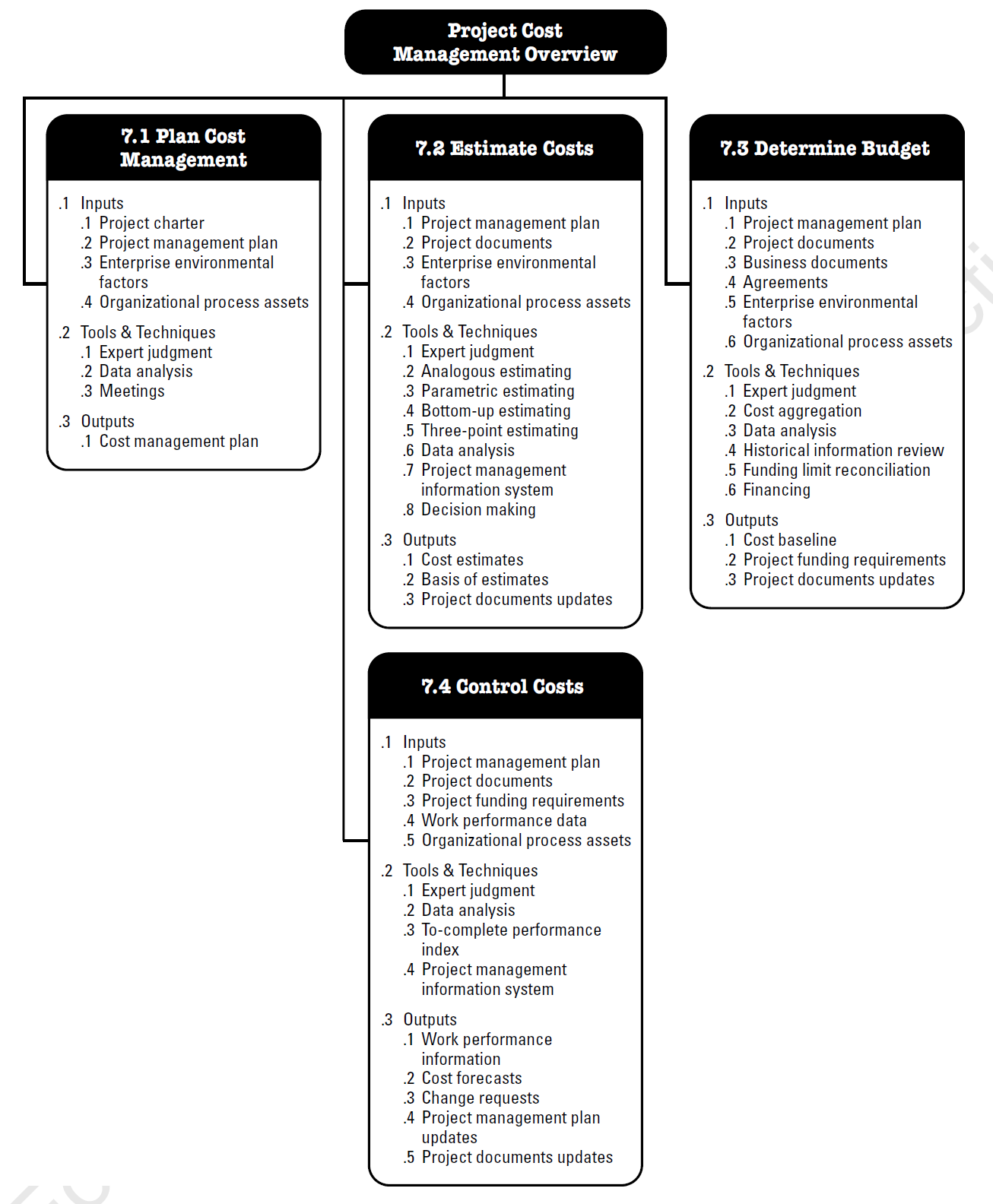 The 10 PMBOK Knowledge Areas