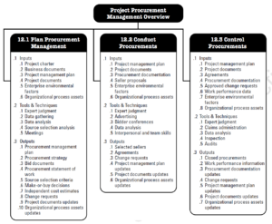 PMBOK Knowledge Areas - Project Procurement Management