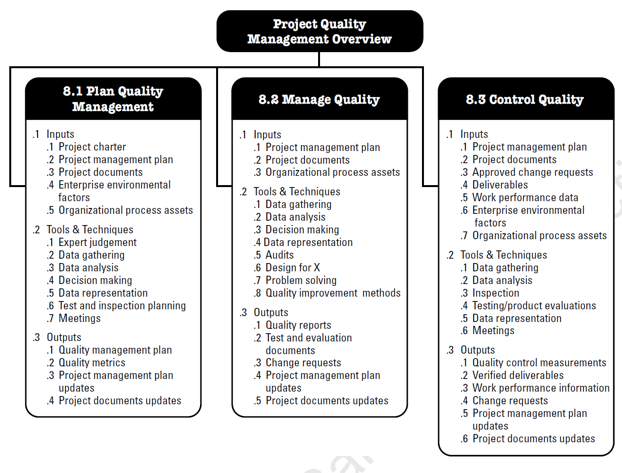 project quality management according to the pmbok