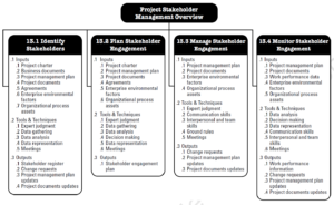 PMBOK Knowledge Area - Project Stakeholder Management