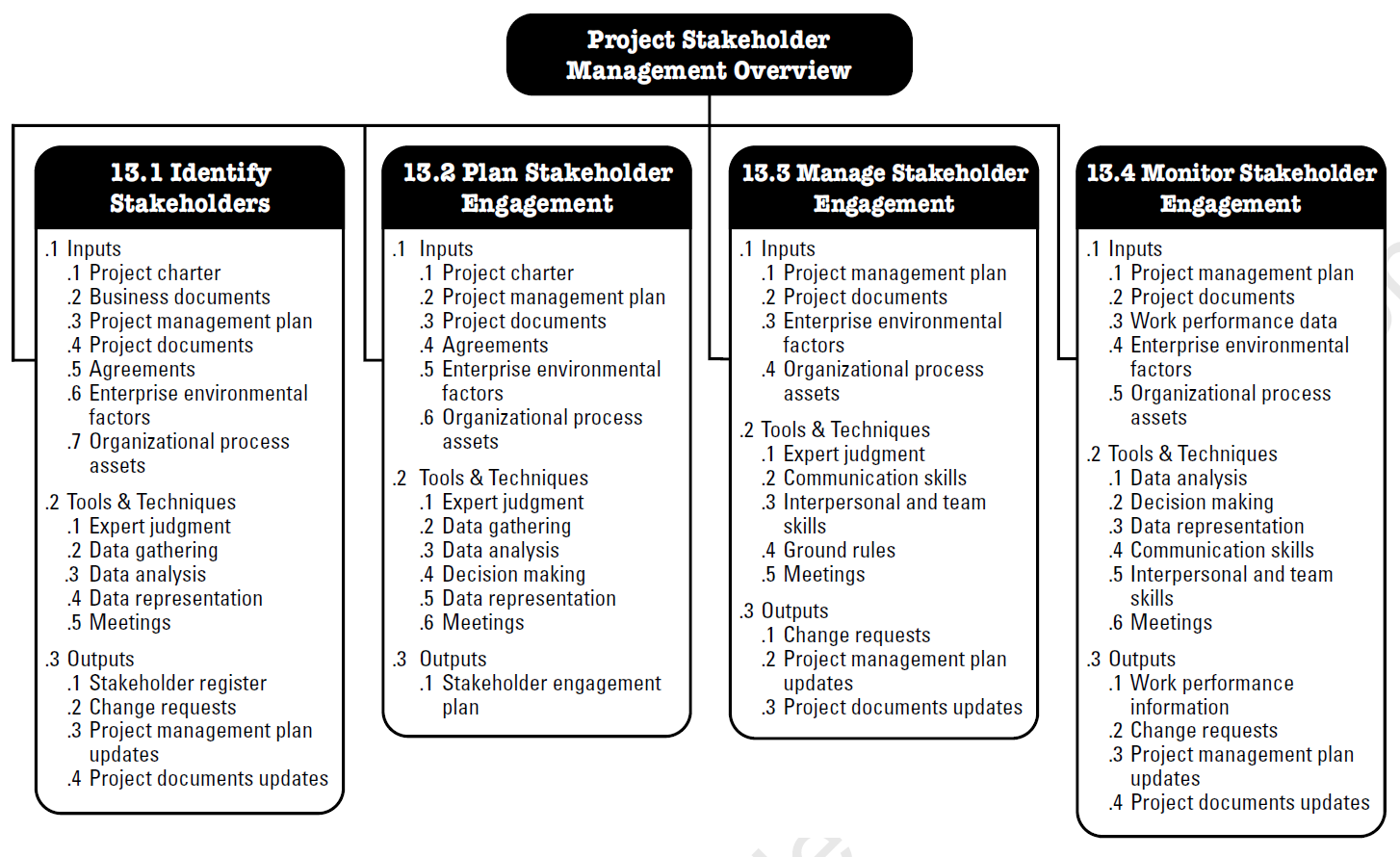 Pmbok Knowledge Area Project Stakeholder Management Png 1454x890 Communication Plan Template