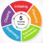Process groups graphic