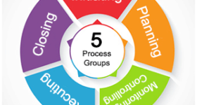 The Five PMBOK Process Groups