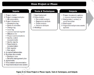 PMBOK Process: Close Project or Phase