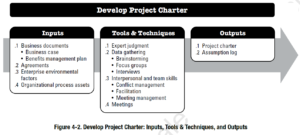 PMBOK Process: Develop Project Charter