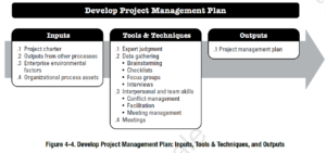 PMBOK Process: Develop Project Management Plan