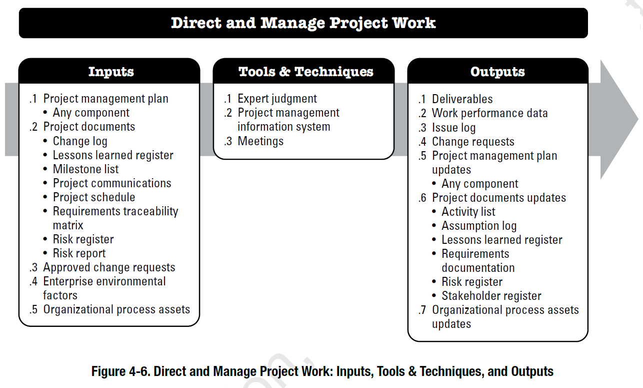 Project Integration Management According to the PMBOK