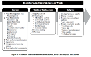 PMBOK Process: Monitor and Control Project Work
