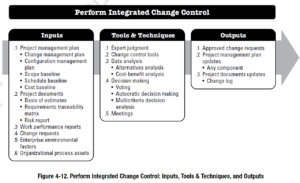 PMBOK Process: Perform Integrated Change Control